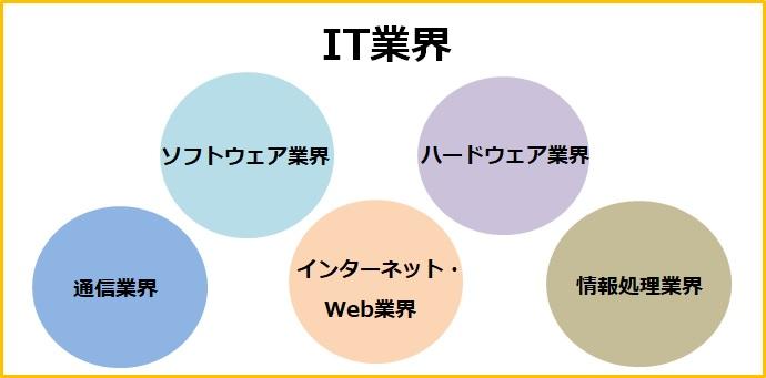 IT業界の5業界