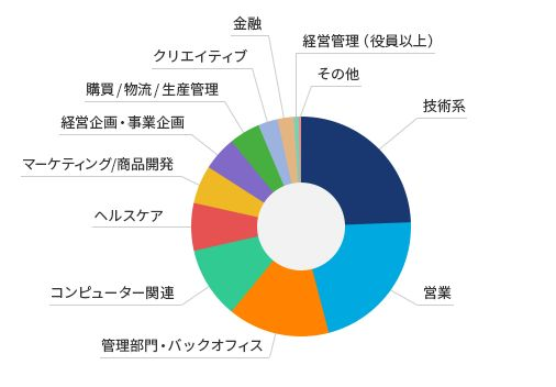 JACリクルートメント資料4