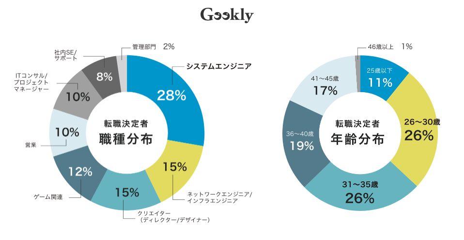 geekly資料2