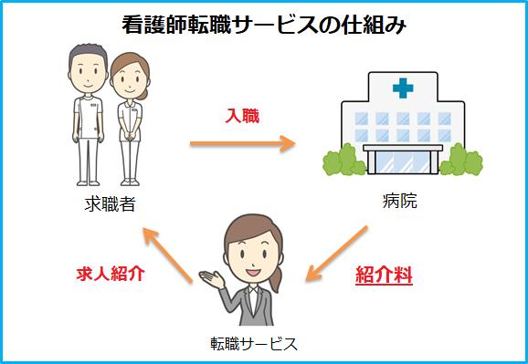 kangoshi-job-change-service-image
